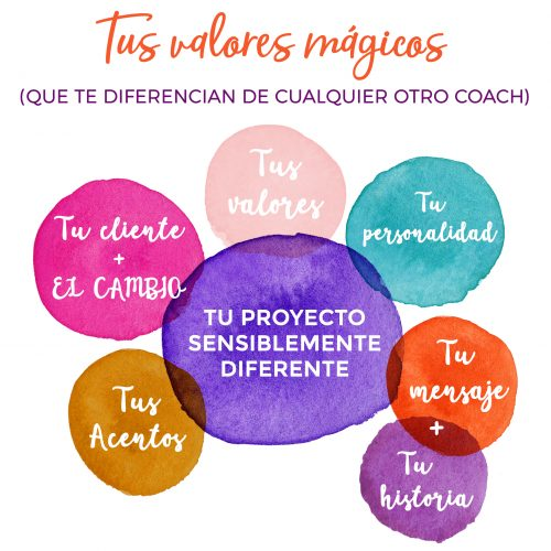 mentoria copywritng y marca para coaches altamente sensibles